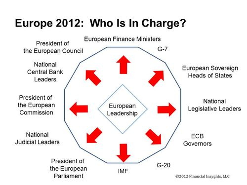Europe 2012 Who is in charge